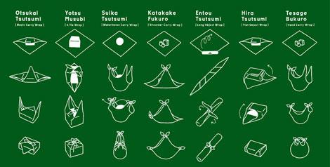 Différentes techniques de Furoshiki, une technique d'emballage qui ne nécessite qu'un morceau de tissu! Source : http://gadgets.boingboing.net/2008/01/02/furoshiki-elegant-ja.html